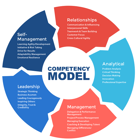 competency model components
